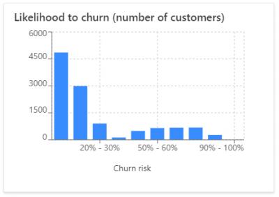 Churn prediction for dynamics 365 customer insights