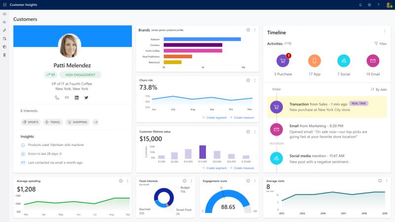 Dynamics 365 Customer Insights dashboard