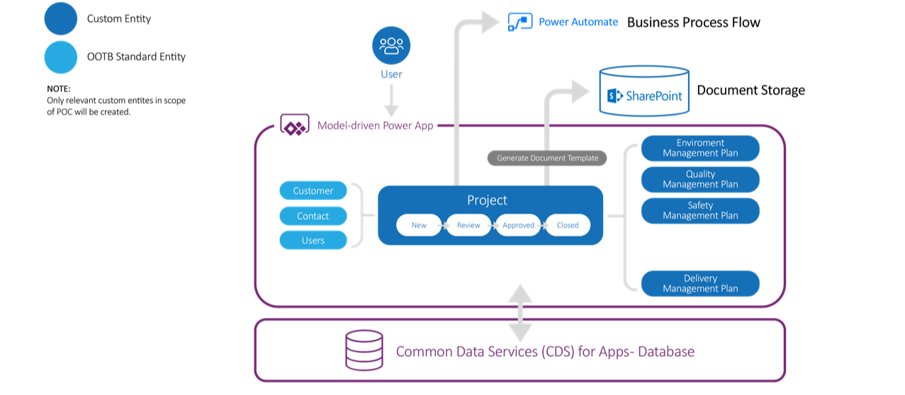 Diagram of Barhead's Proof of Concept: Model-driven App Streamlining Project Management Plans